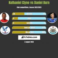 Nathaniel Clyne vs Daniel Burn h2h player stats