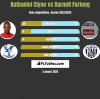 Nathaniel Clyne vs Darnell Furlong h2h player stats