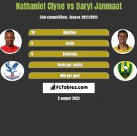 Nathaniel Clyne vs Daryl Janmaat h2h player stats