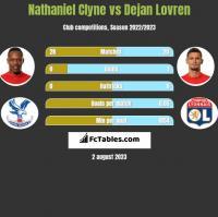Nathaniel Clyne vs Dejan Lovren h2h player stats
