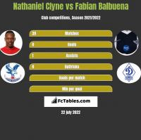 Nathaniel Clyne vs Fabian Balbuena h2h player stats