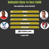 Nathaniel Clyne vs Gary Cahill h2h player stats