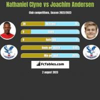 Nathaniel Clyne vs Joachim Andersen h2h player stats