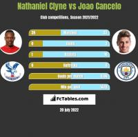 Nathaniel Clyne vs Joao Cancelo h2h player stats