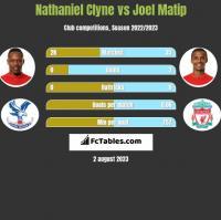 Nathaniel Clyne vs Joel Matip h2h player stats