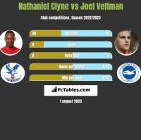 Nathaniel Clyne vs Joel Veltman h2h player stats