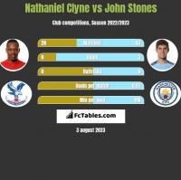 Nathaniel Clyne vs John Stones h2h player stats