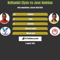 Nathaniel Clyne vs Jose Holebas h2h player stats