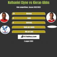 Nathaniel Clyne vs Kieran Gibbs h2h player stats