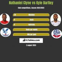 Nathaniel Clyne vs Kyle Bartley h2h player stats