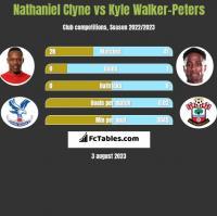 Nathaniel Clyne vs Kyle Walker-Peters h2h player stats
