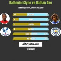 Nathaniel Clyne vs Nathan Ake h2h player stats