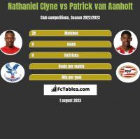 Nathaniel Clyne vs Patrick van Aanholt h2h player stats