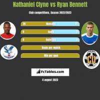 Nathaniel Clyne vs Ryan Bennett h2h player stats