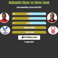 Nathaniel Clyne vs Steve Cook h2h player stats