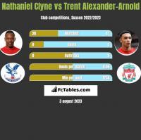 Nathaniel Clyne vs Trent Alexander-Arnold h2h player stats