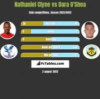 Nathaniel Clyne vs Dara O'Shea h2h player stats