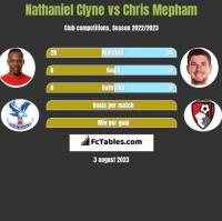 Nathaniel Clyne vs Chris Mepham h2h player stats