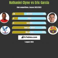 Nathaniel Clyne vs Eric Garcia h2h player stats