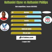 Nathaniel Clyne vs Nathaniel Phillips h2h player stats