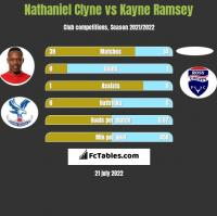 Nathaniel Clyne vs Kayne Ramsey h2h player stats
