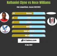 Nathaniel Clyne vs Neco Williams h2h player stats