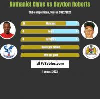 Nathaniel Clyne vs Haydon Roberts h2h player stats