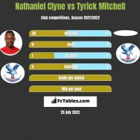 Nathaniel Clyne vs Tyrick Mitchell h2h player stats