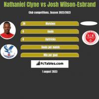 Nathaniel Clyne vs Josh Wilson-Esbrand h2h player stats