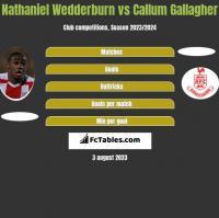 Nathaniel Wedderburn vs Callum Gallagher h2h player stats