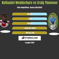 Nathaniel Wedderburn vs Craig Thomson h2h player stats