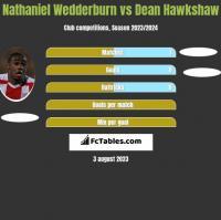 Nathaniel Wedderburn vs Dean Hawkshaw h2h player stats