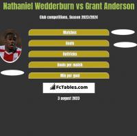 Nathaniel Wedderburn vs Grant Anderson h2h player stats