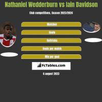 Nathaniel Wedderburn vs Iain Davidson h2h player stats
