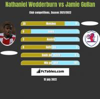 Nathaniel Wedderburn vs Jamie Gullan h2h player stats