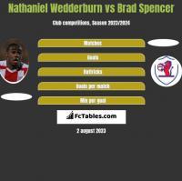 Nathaniel Wedderburn vs Brad Spencer h2h player stats