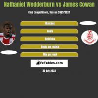 Nathaniel Wedderburn vs James Cowan h2h player stats