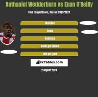 Nathaniel Wedderburn vs Euan O'Reilly h2h player stats