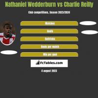 Nathaniel Wedderburn vs Charlie Reilly h2h player stats