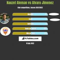 Nauzet Aleman vs Alvaro Jimenez h2h player stats