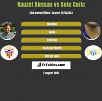Nauzet Aleman vs Ante Corić h2h player stats