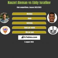 Nauzet Aleman vs Eddy Israfilov h2h player stats