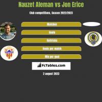 Nauzet Aleman vs Jon Erice h2h player stats