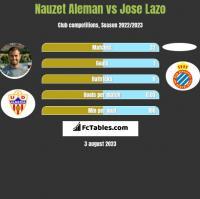 Nauzet Aleman vs Jose Lazo h2h player stats
