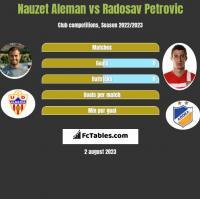Nauzet Aleman vs Radosav Petrović h2h player stats