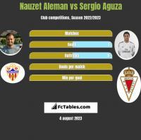 Nauzet Aleman vs Sergio Aguza h2h player stats