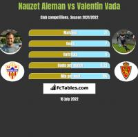 Nauzet Aleman vs Valentin Vada h2h player stats