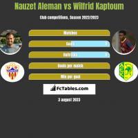 Nauzet Aleman vs Wilfrid Kaptoum h2h player stats