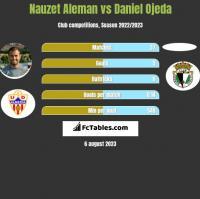 Nauzet Aleman vs Daniel Ojeda h2h player stats