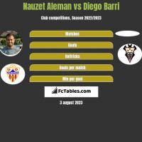 Nauzet Aleman vs Diego Barri h2h player stats